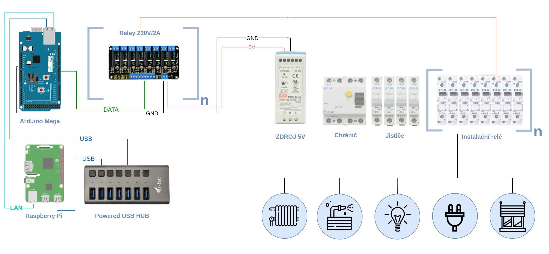 Pi-Home - ovládání silových obvodů