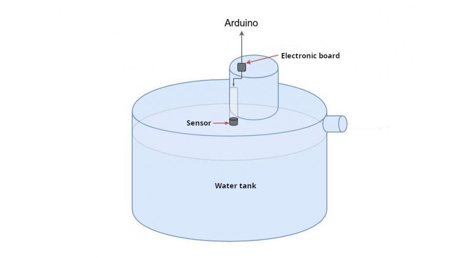 Measure tank level water OpenHAB